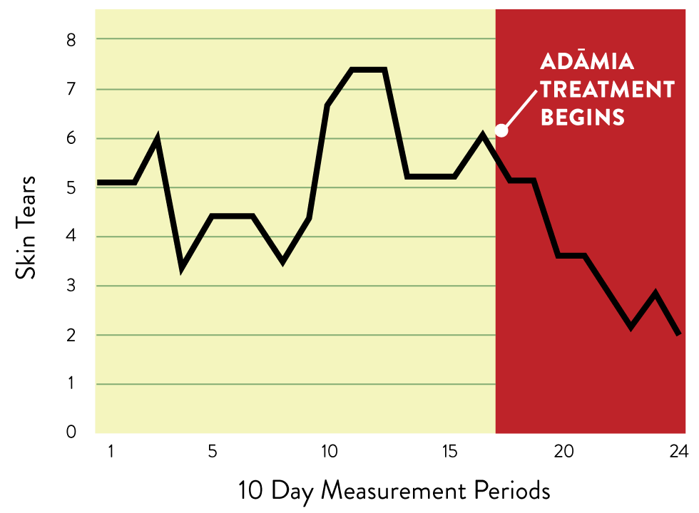 Chart illustrating a declining incidence of skin tearing over time after the use of this product